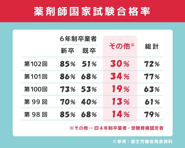 薬剤師国家試験合格率(直近5年)
